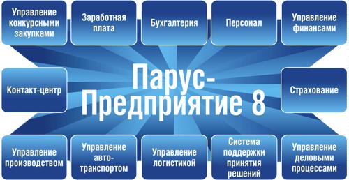 ERP система для автоматизации